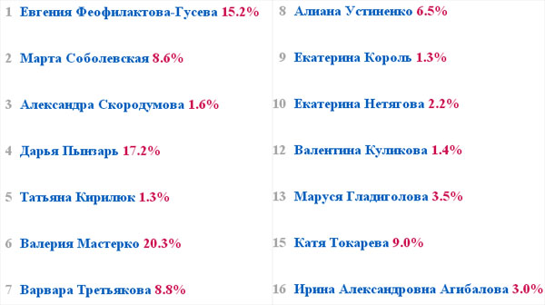 Результаты голосования после четвёртого дня танцев конкурса Мисс Воздушное Очарование
